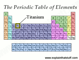 Periodic table thumbnail with the position of titanium indicated.