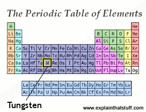 Periodic table thumbnial with the position of tungsten indicated.