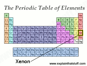 Periodic table thumbnail with the position of xenon indicated.