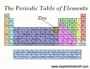 Periodic table thumbnail with the position of zinc indicated.