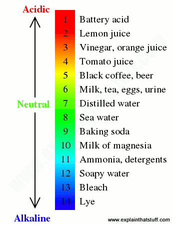 ph of orange juice