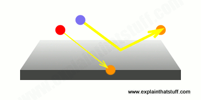Red and violet photons hit a sheet of metal to liberate electrons in the photoelectric effect