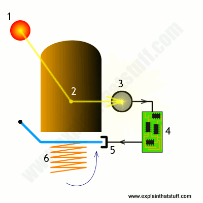 how does an electric toaster work? explain that stuffb g olving\u0027s 1953 patent for a photoelectric toaster that automatically measures when the bread is cooked