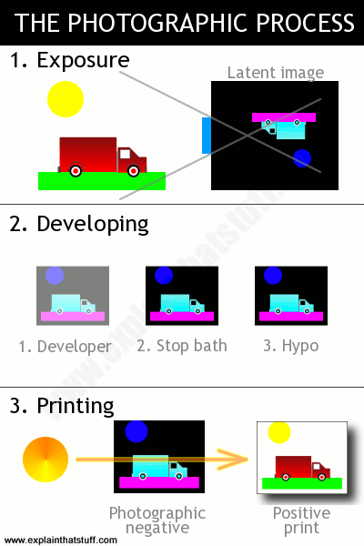 Artwork showing the three steps of the photographic process: 1. exposure of the film; 2. developing the film with chemicals to make a negative; 3. shining light through the negative to make a positive print.