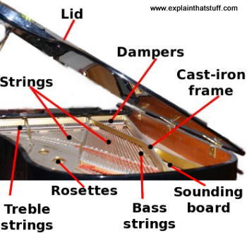 A photo of a piano, seen from under the lid, showing the main components that make the sounds