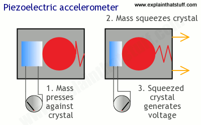 How a piezoelectric accelerometer works.