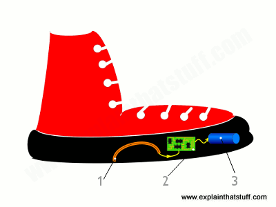 A shoe with a piezoelectric energy harvesting transducer and built-in battery.