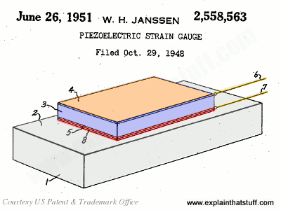 Illustration showing how a piezoelectric stain gauge works, from US Patent 2,558,563.