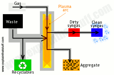 A simple process diagram showing how plasthe arc recycling turns waste into syngas and aggregate.