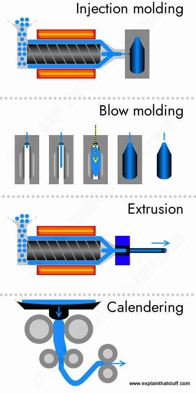 Four plastic-shaping processes: injection molding, blow-molding, extrusion, and calending.