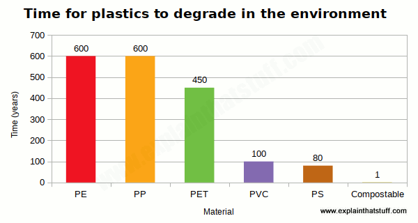 Chart showing the environment lifetimes of different plastics in years, including  polyethylene, polypropylene, polyethylene terephthalate, polyvinylchloride, and compostable bioplastics.