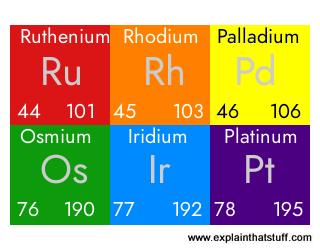 Platinum group metals: data from the periodic table