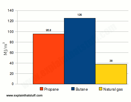 Chart comparing calorific values of propane, butane, and natural gas.
