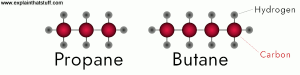 Molecular structure of propane, C3H8, and butane,C4H10.