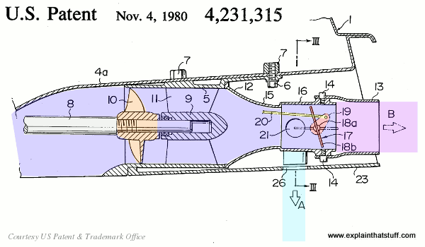 Water propulsion mechanism from a Kawasaki Jet Ski, taken from US Patent US4231315A.
