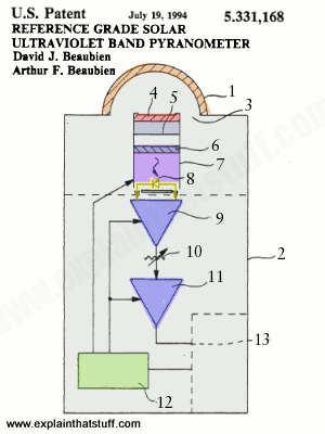 How do pyranometers work thermopile and solar cell compared patent diagram of a pyranometer showing the filters photodiode and other components inside ccuart Choice Image