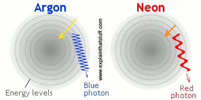 Artwork showing quantum leaps in neon and argon