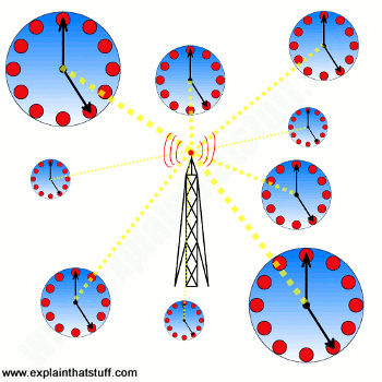Artwork illustrating the basic concept of radio controlled clocks: a broadcast tower synchronizes the time with multiple clocks.