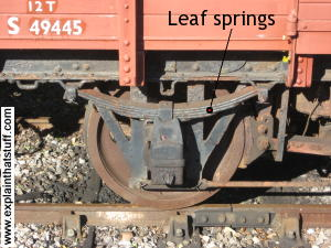 Leaf springs above the wheel of a railroad truck.