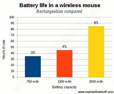 Bar chart showing how long different rechargeable batteries last in a wireless mouse.