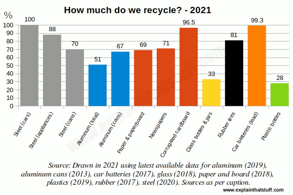 Bar chart comparing percentage recycling rates for steel, aluminum, paper, glass, rubber, and plastic.