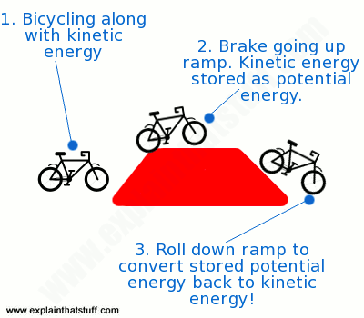 A simple illustration of regenerative braking using a ramp