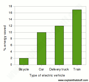 A bar chart comparing the percentage energy saved by regenerative brakes in electric trains, trucks, cars and bicycles.