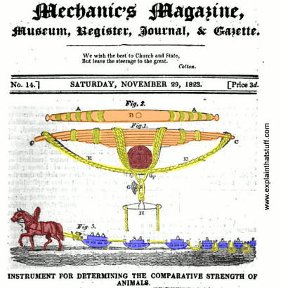 Mechanics Magazine 1823 issue showing a Regnier dynamometer used for measuring horse pulling power.