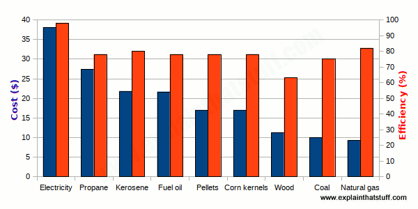 Bar chart (histogram) showing the cost and efficiency of nine common fuels used for domestic heating