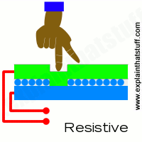 How a resistive touchscreen works