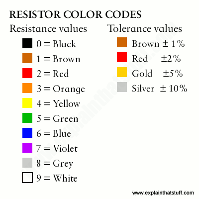 Resistor color code chart for resistance and tolerance