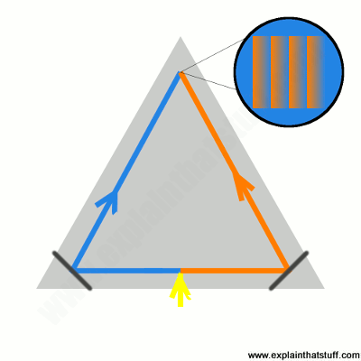 Simplified illustration of a Sagnac interferometer used in a ring laser gyroscope.