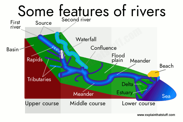 Simple illustration summarizing the main features of rivers in their upper, middle, and lower courses