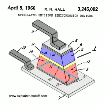 Artwork showing the parts in Robert Hall's original laser diode, from his patent 3,245,002 granted in 1966.