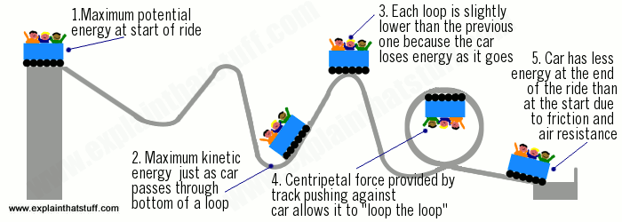 Examples of energy and forces in a roller coaster ride.