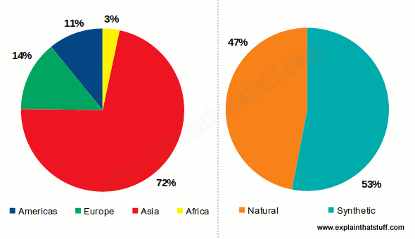 Pie charts showing which world regions produce rubber and the split between natural and synthetic rubber