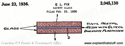 Artwork showing the sandwich of glass and plastic in Earl Fix's PVA safety glass, from US Patent 2,045,130