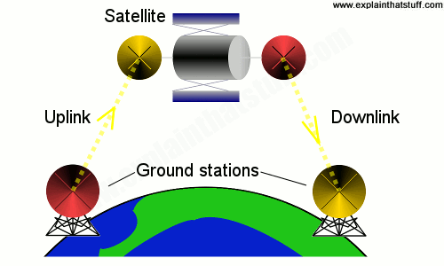 Satellite communication across Earth using an uplink and downlink