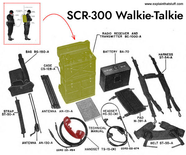 Components of the SCR-300 military walkie talkie.