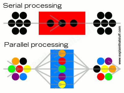 Simple diagram showing the difference between serial and parallel processing in computer systems.