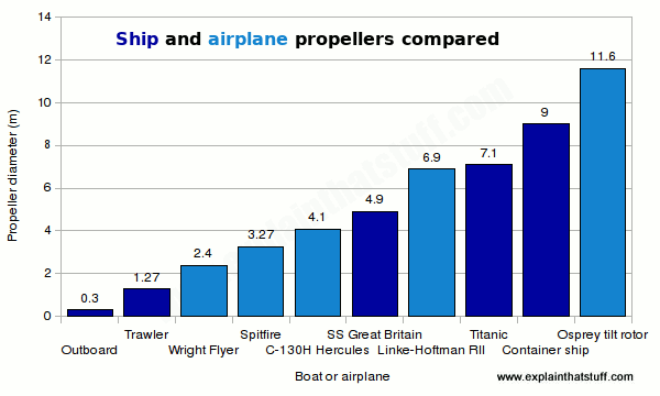A bar chart comparing the diameter in meters of five ship propellers and five airplane propellers.