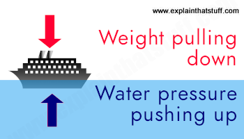 How the water pressure upthrust balances the weight of a ship.