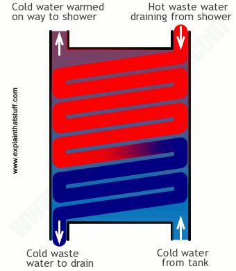 Diagram showing how a shower heat exchanger/heat recoverer works.
