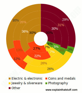Pie chart showing the main uses of silver.