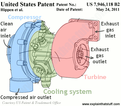 simplified diagram showing the component parts of a turbocharger and how  they work