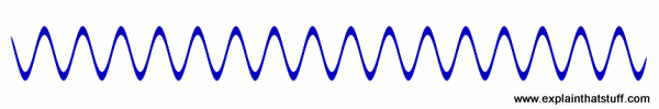 Inverted sound sine wave