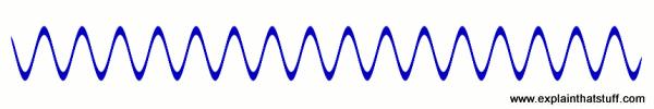 Inverted sound sine wave