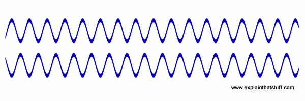Sine wave and inverted sine wave in antiphase, cancelling out. height=200