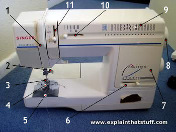 Labeled photo showing main parts and controls on a sewing machine.