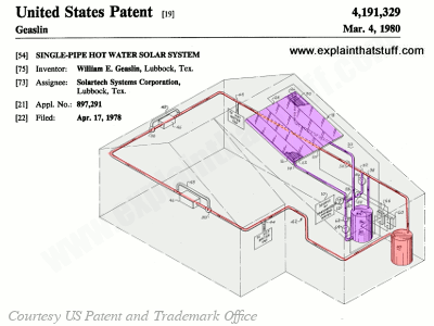 Diagram showing a typical single-pipe solar hot water system, from US patent 4191329 by Solartech Systems Corporation